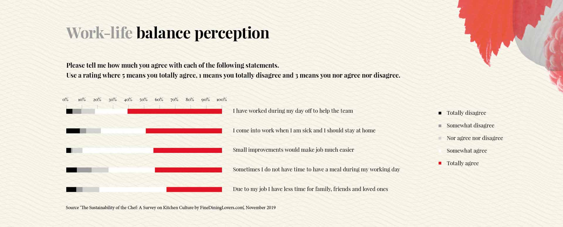 Survey on kitchen culture: Work-life balance perception