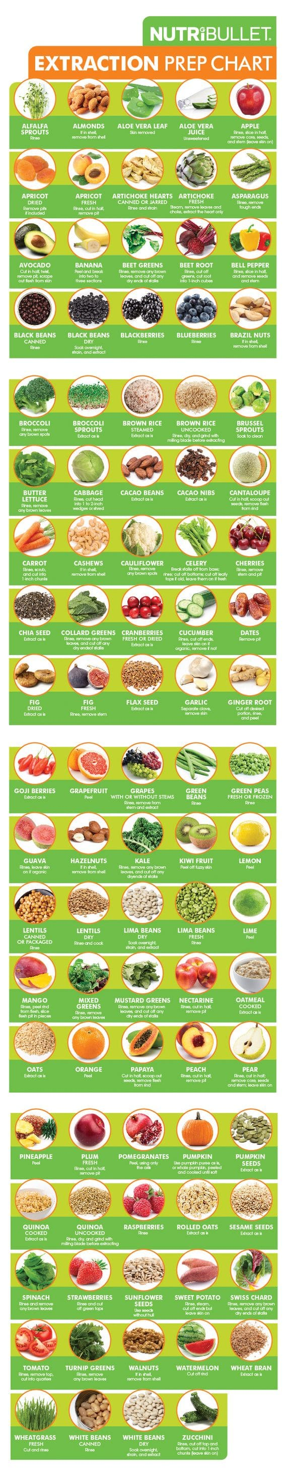 94 Foods and How To Prep Them For Juicing