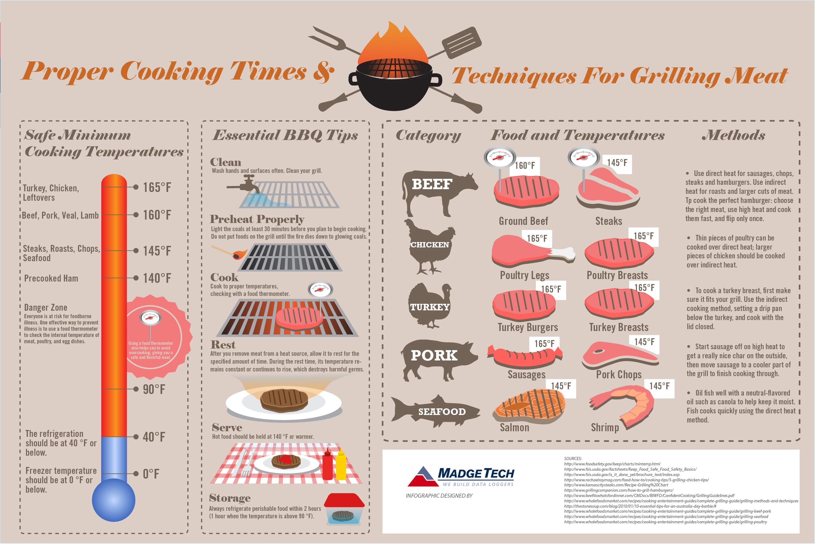 A Visual Guide to Grilling Times