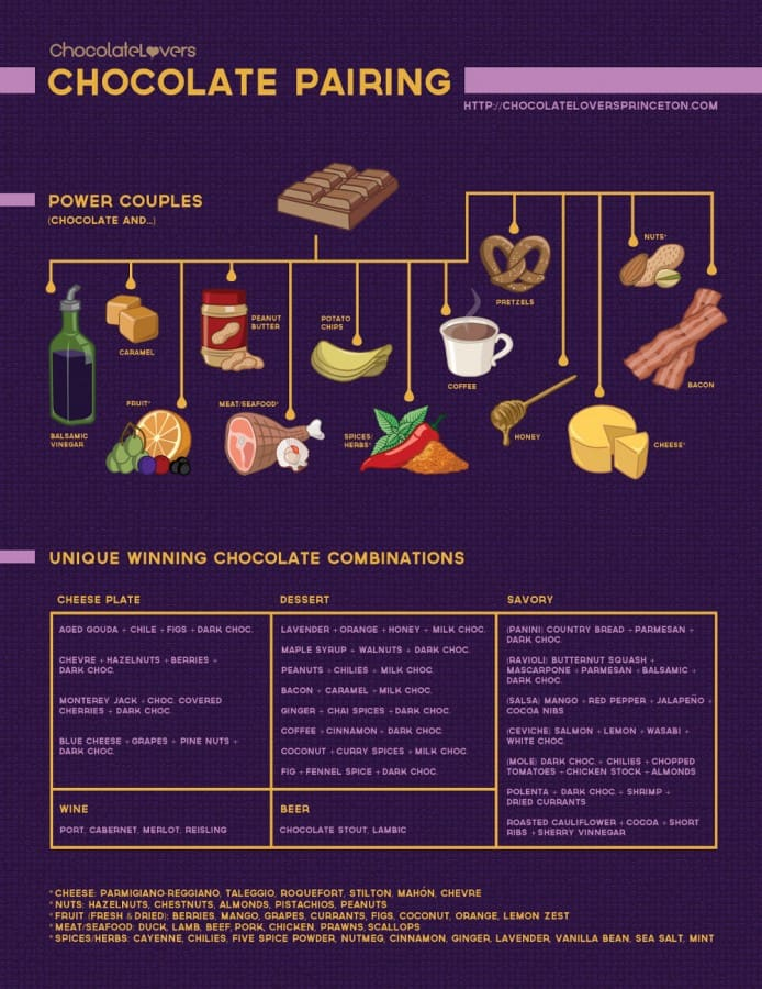 Chocolate Lovers Guide to Chocolate Pairings
