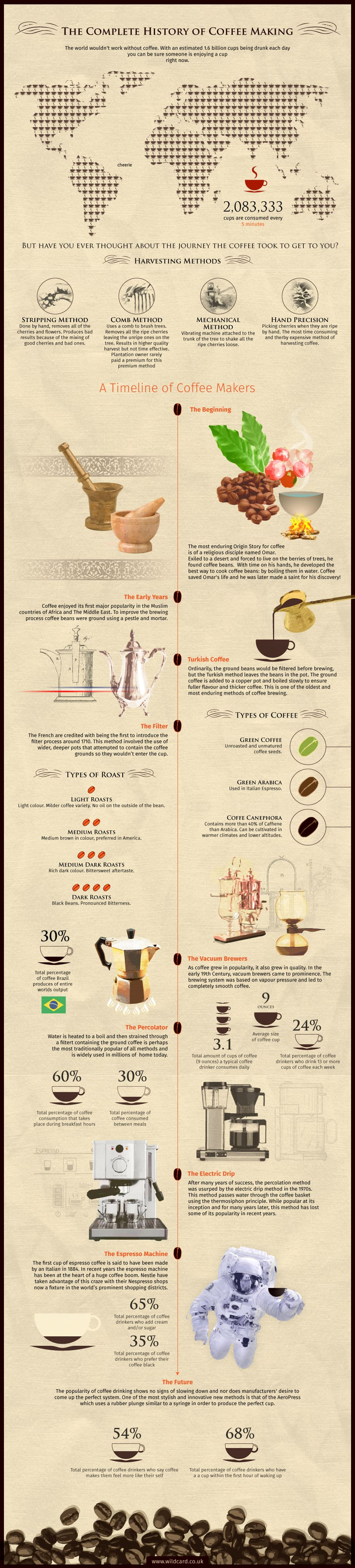 Complete Guide to Coffee Making