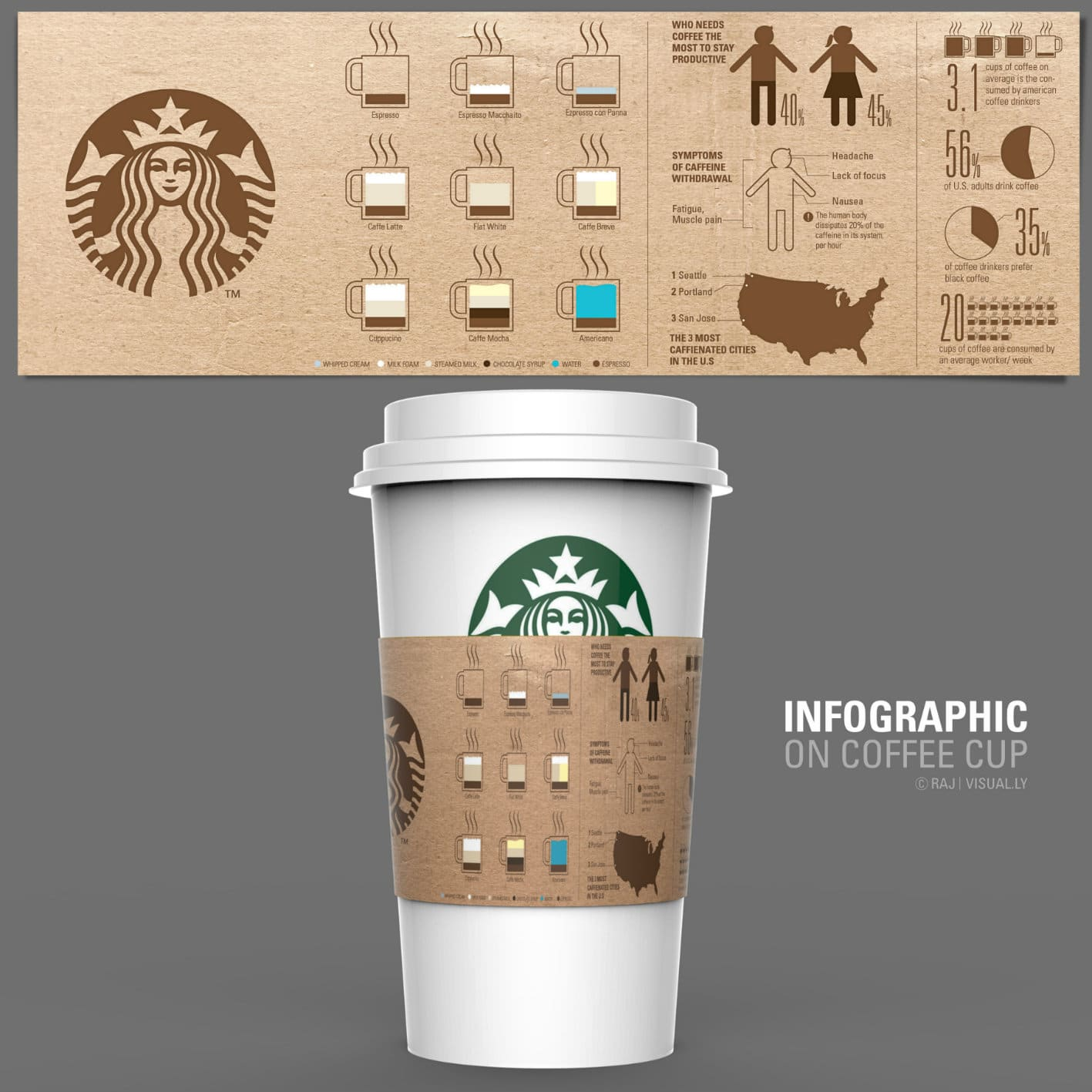 Infographic on a Coffee Cup
