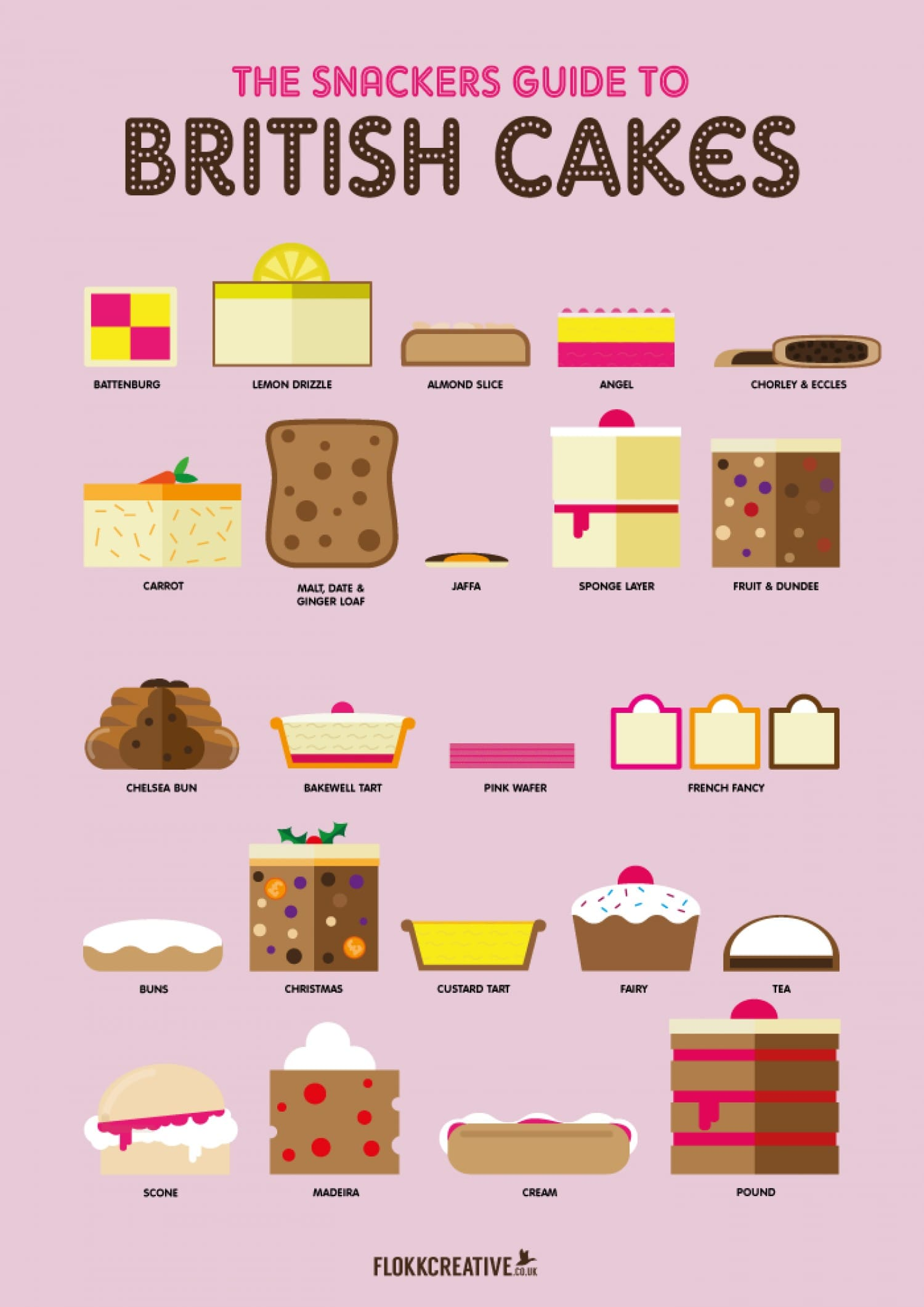 The Snackers Guide to British Cakes
