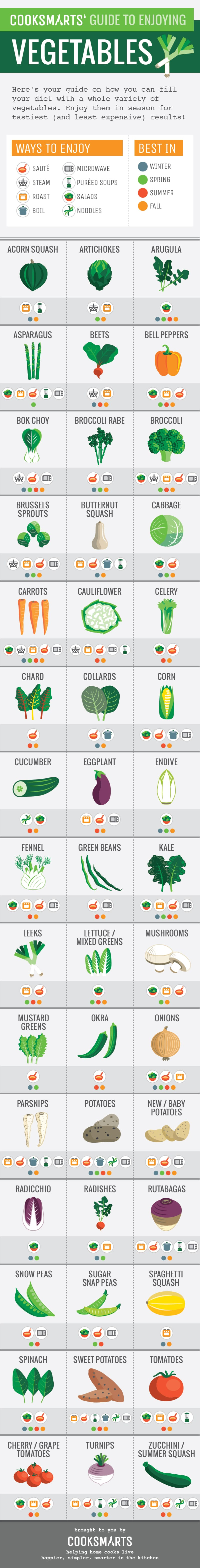 a guide to enjoying vegetables vertical