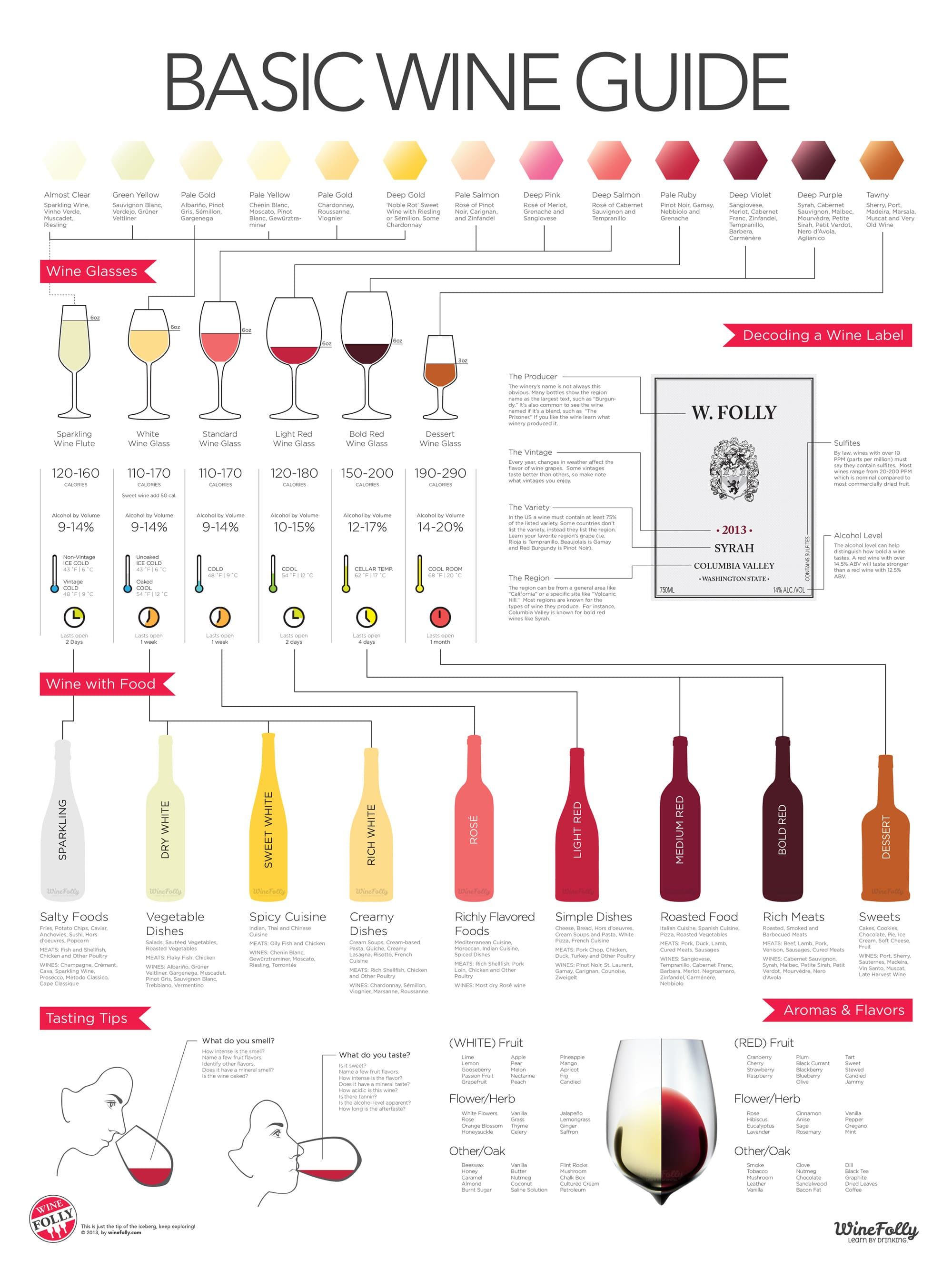 accurate basic wine guide
