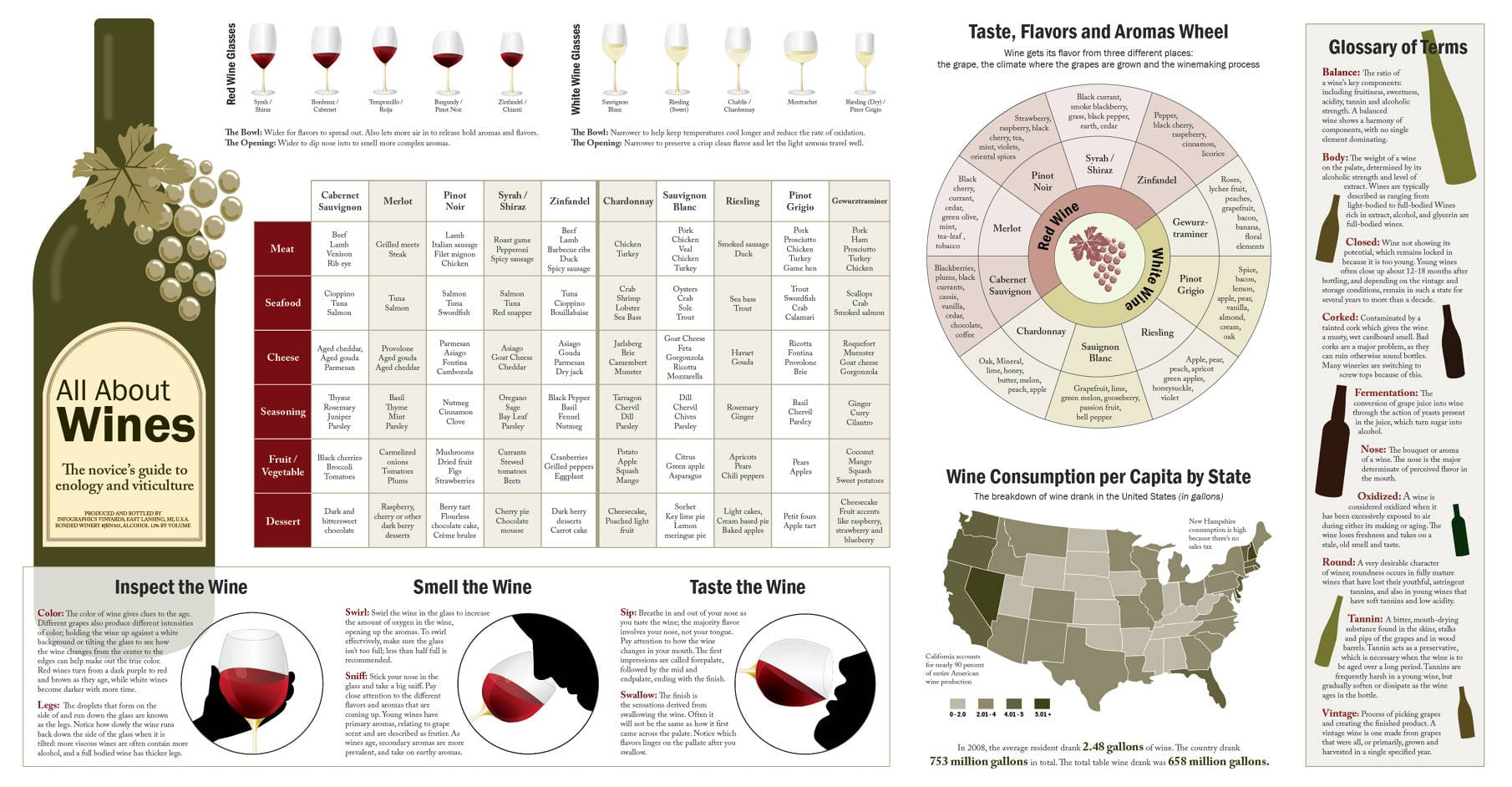 all about wines