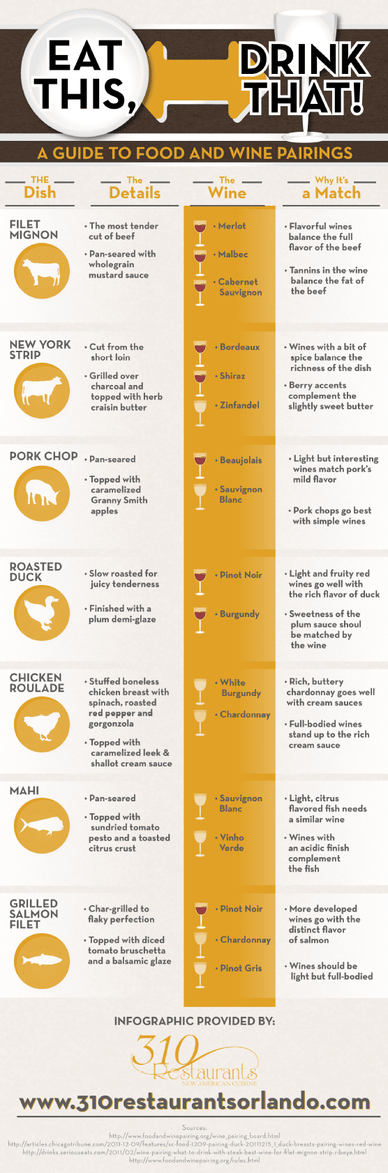 eat this drink that a guide to food and wine pairings