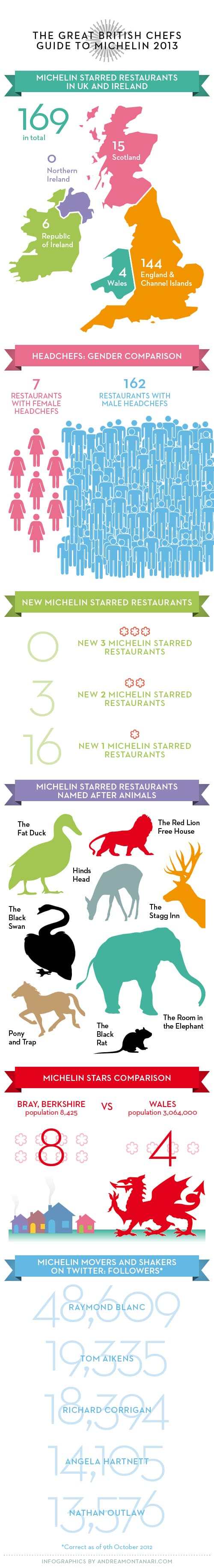 great british chefs guide to michelin 2013