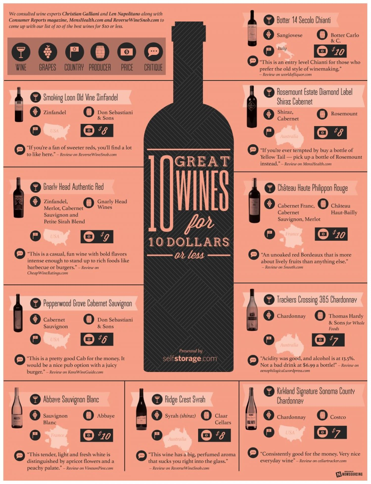 great tasting wines for 10 or less