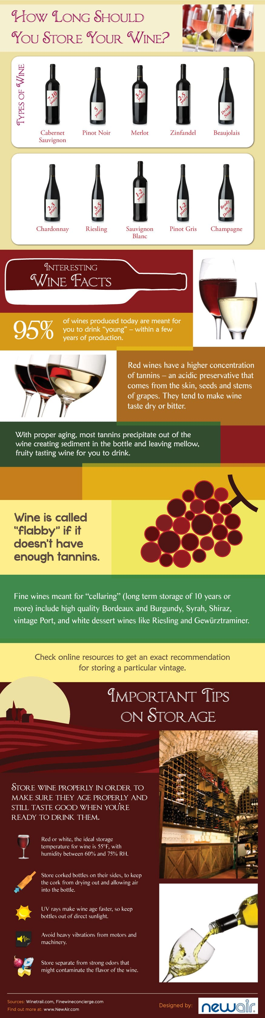 how long should you store your wine