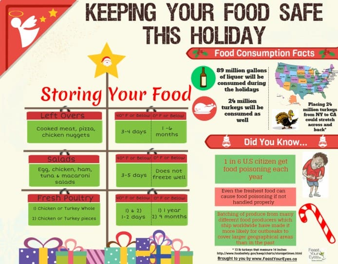 keeping your food sage this holiday