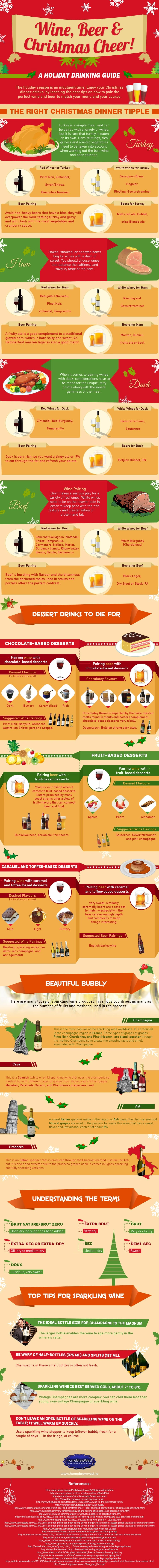 perfectly pair wine beer with christmas dinner infographic