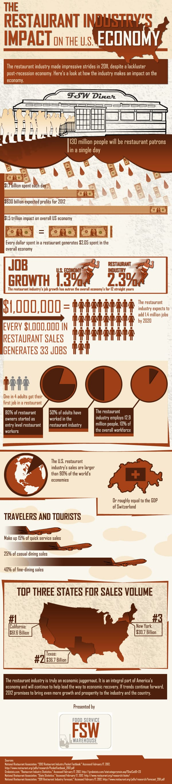 restaurant business and the us economy