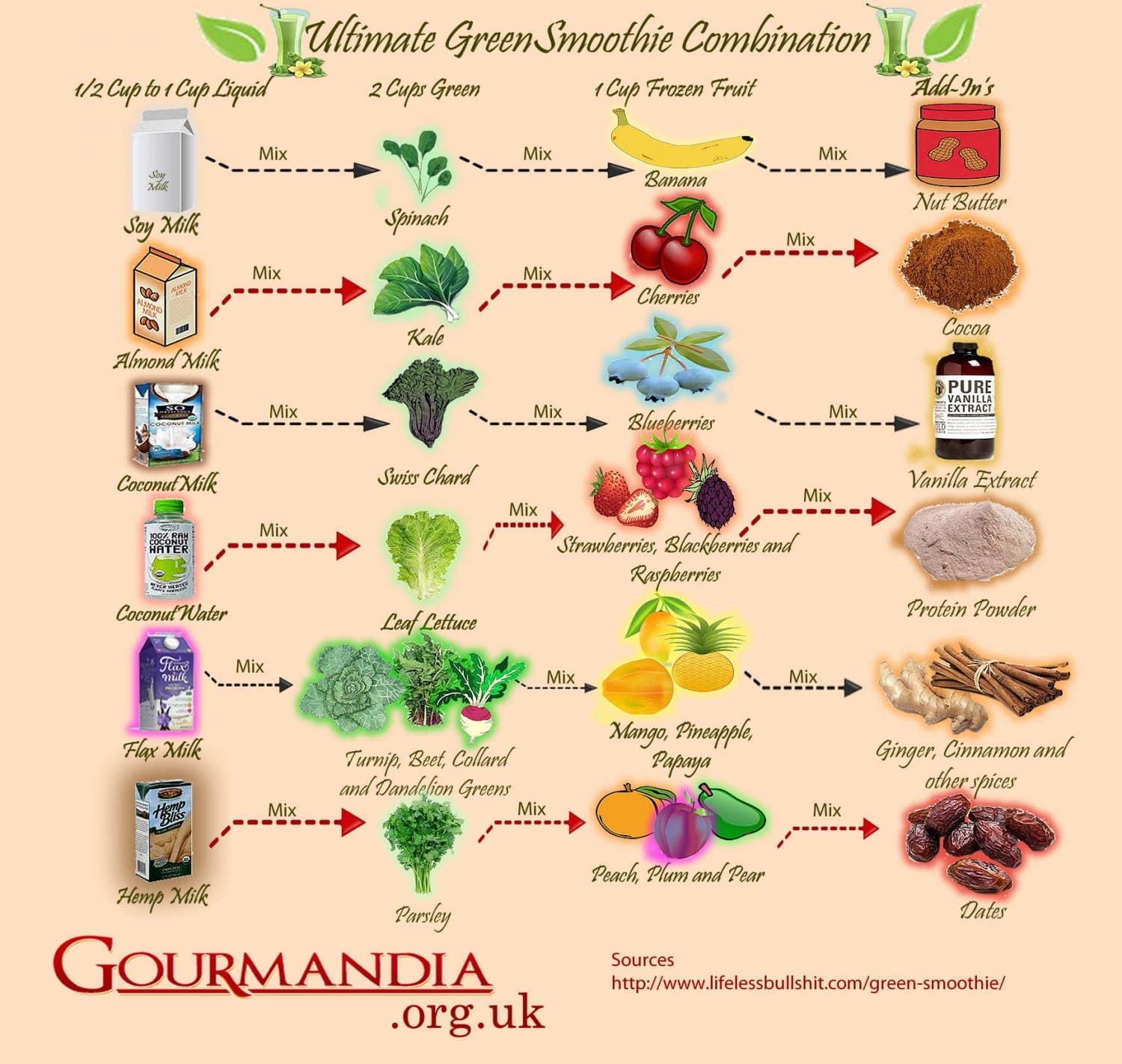 ultimate green smoothie combination