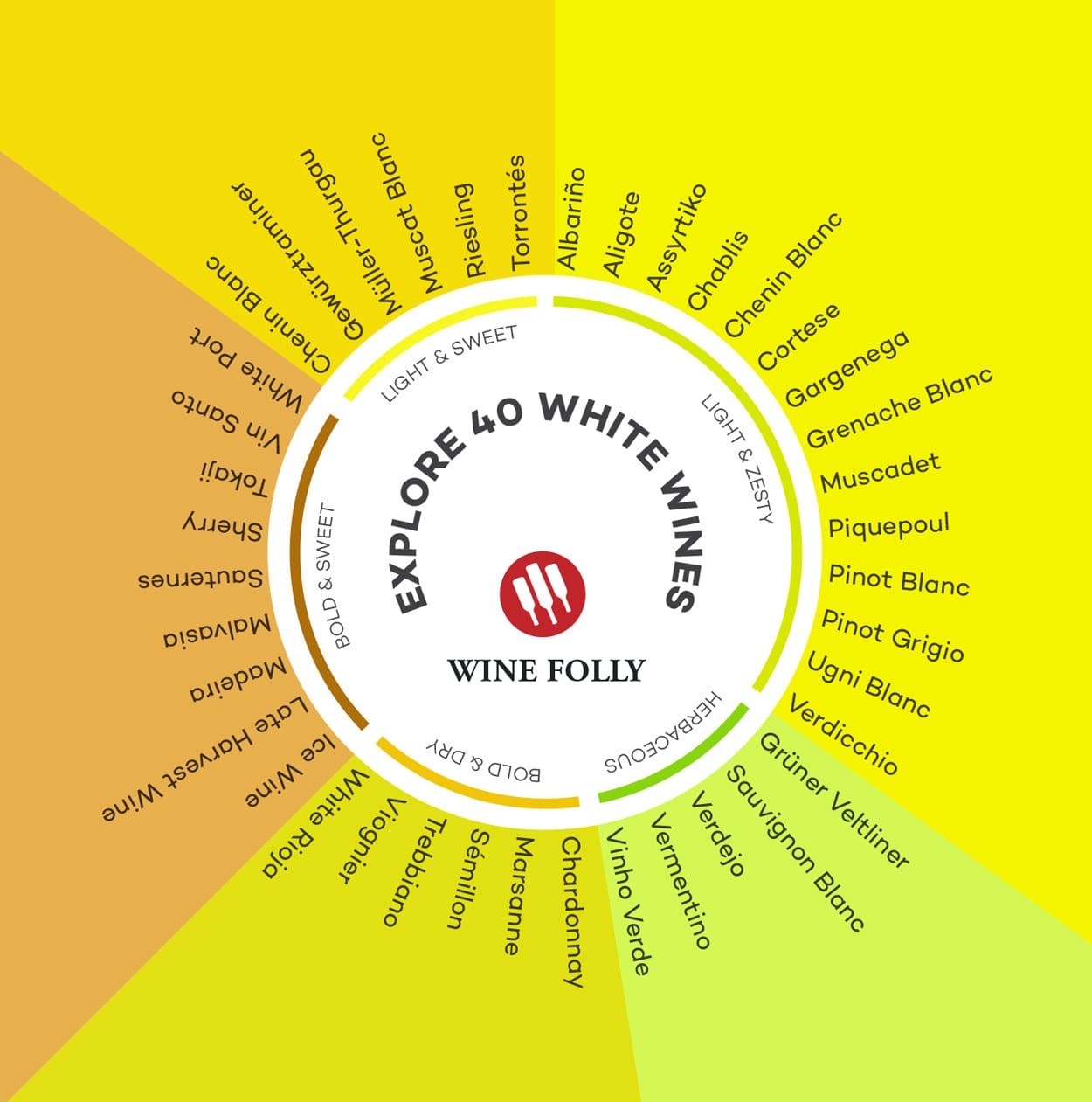 white wines list