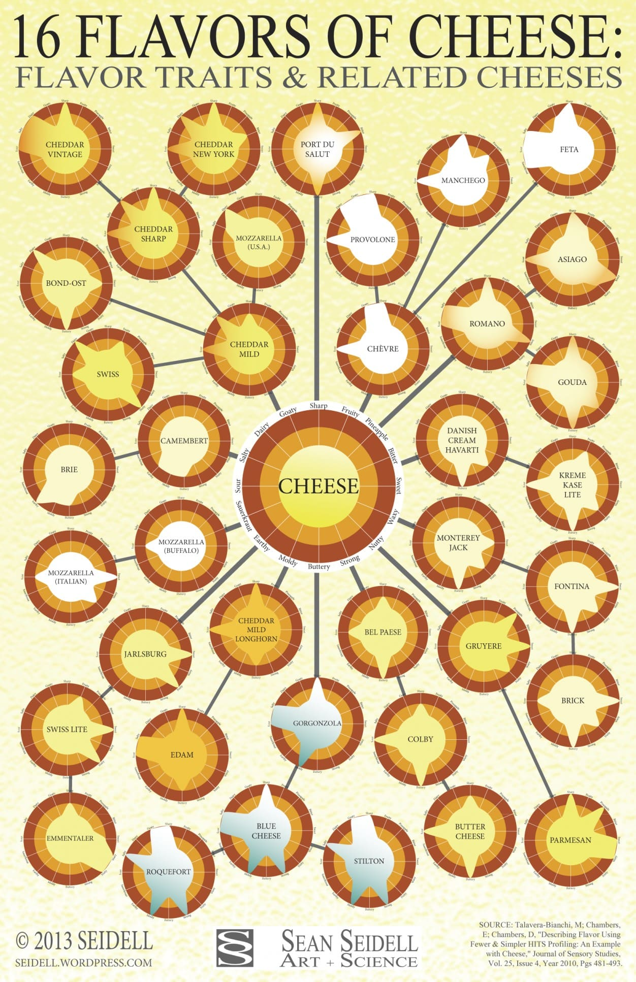 16 Flavors of Cheese Flavor Traits