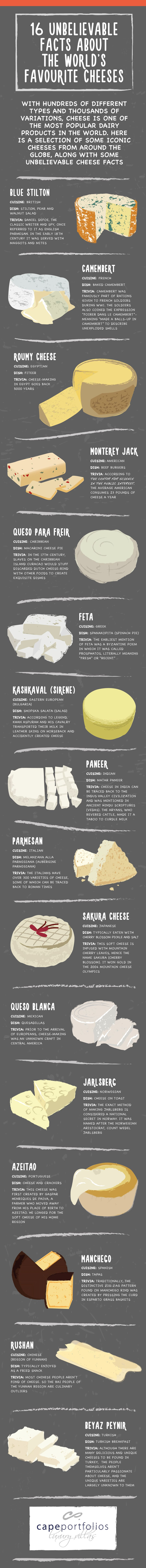 16 unbelievable facts about the worlds favorite cheese