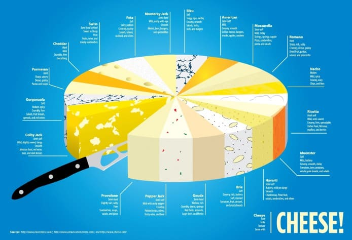 19 of the most popular cheeses