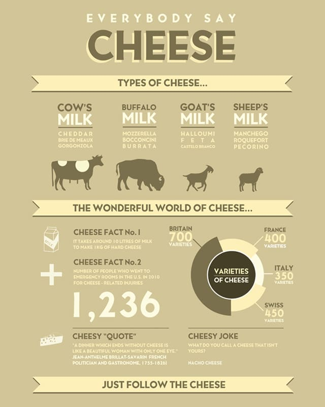 cheese basics