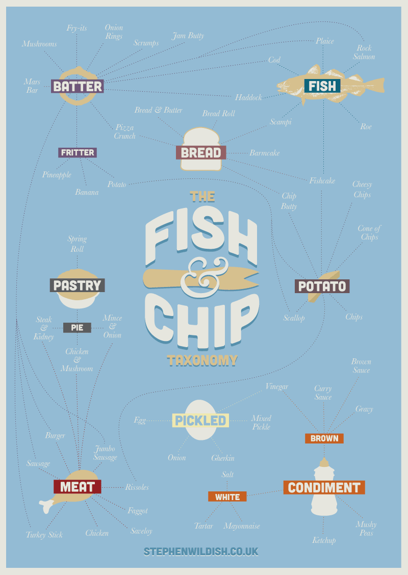 the fish chip taxonomy