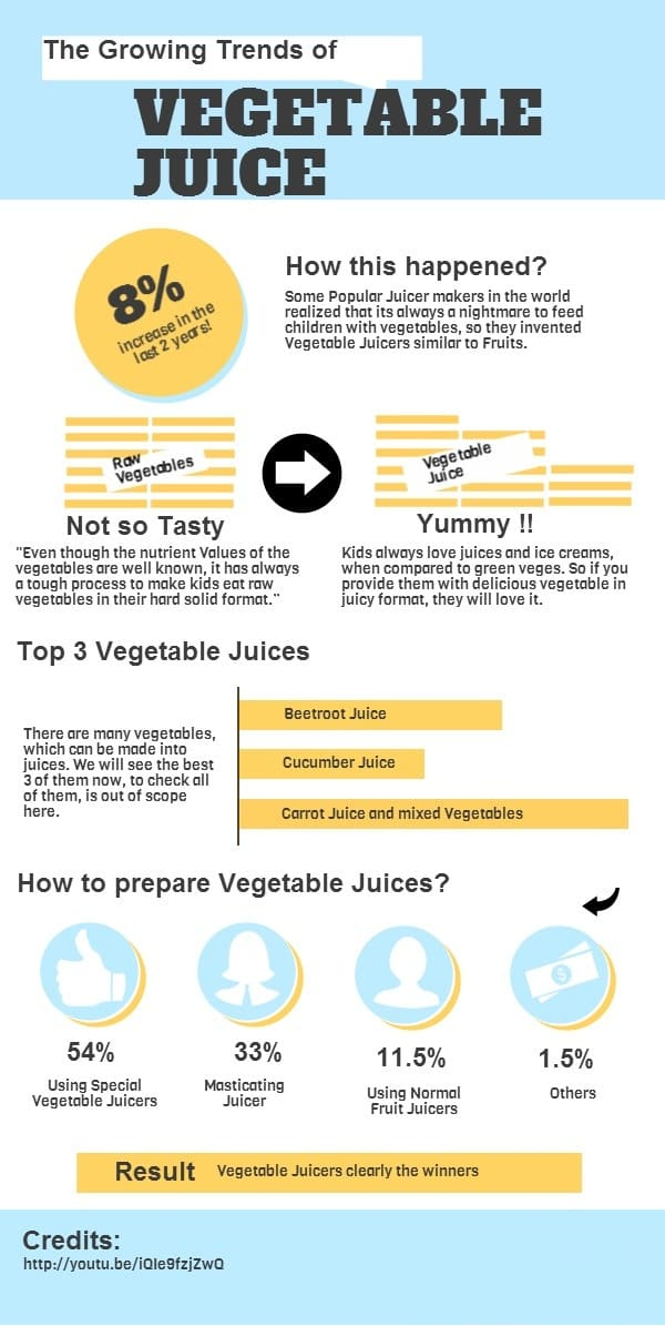 the growing trend of vegetable juices