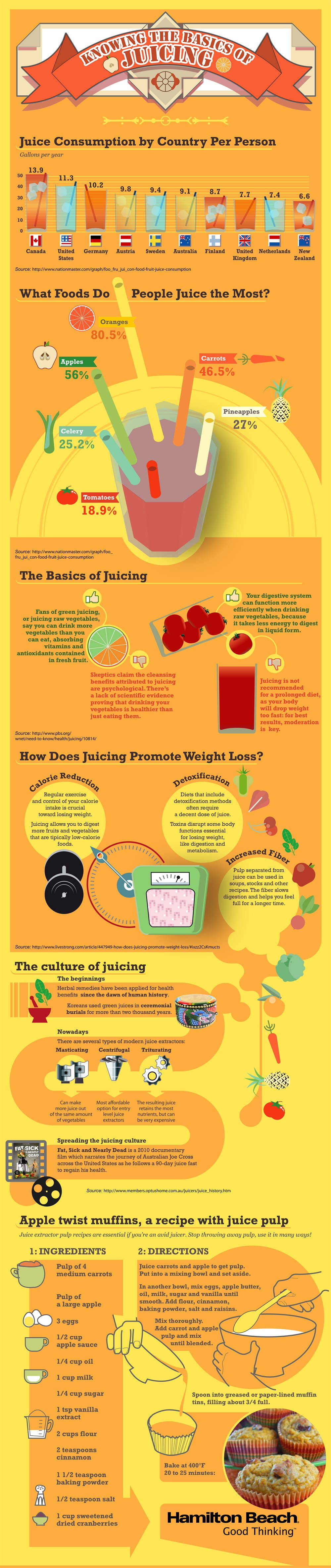 the things you have to know about juicing