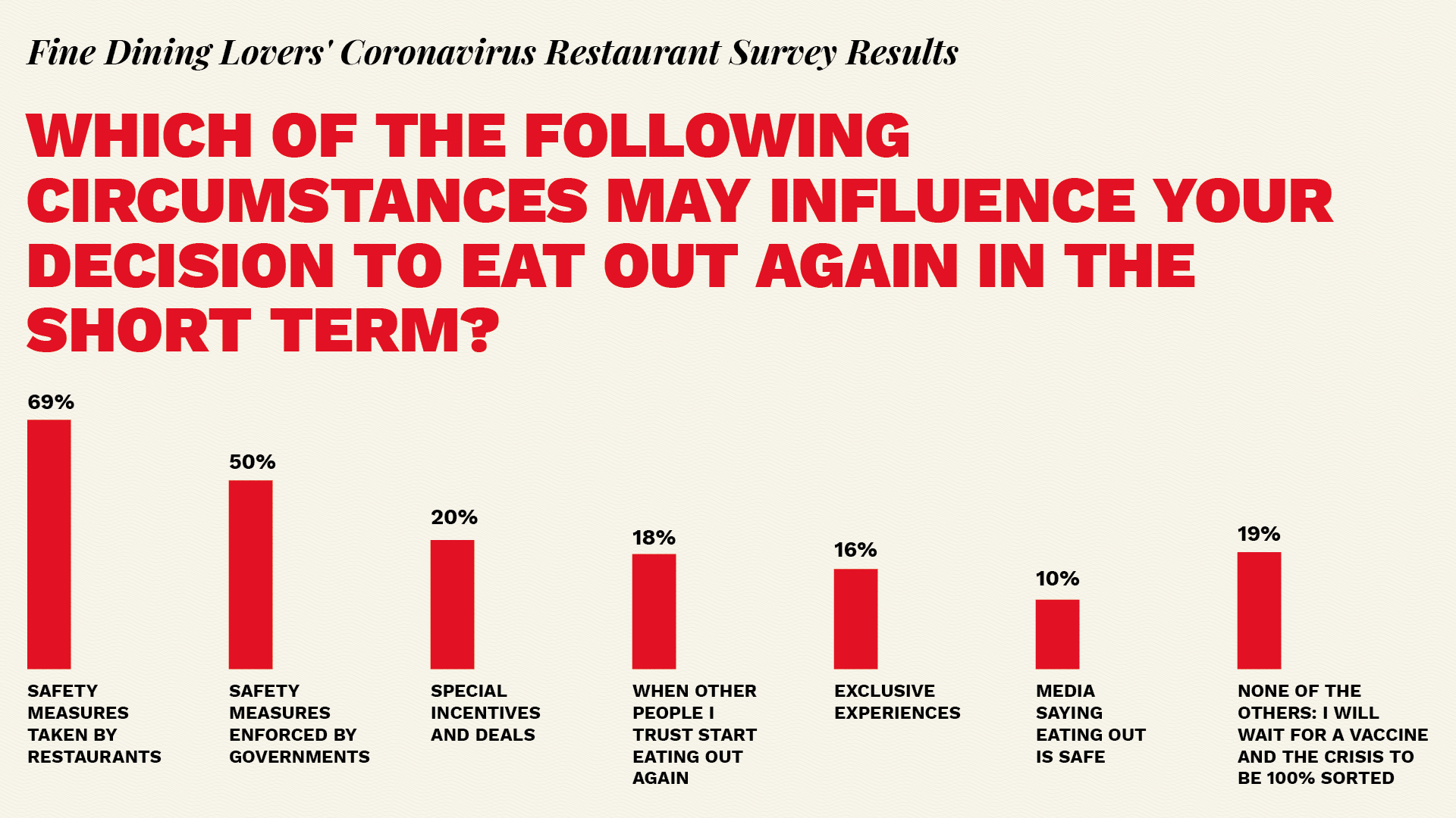Diners survey returning to restaurants