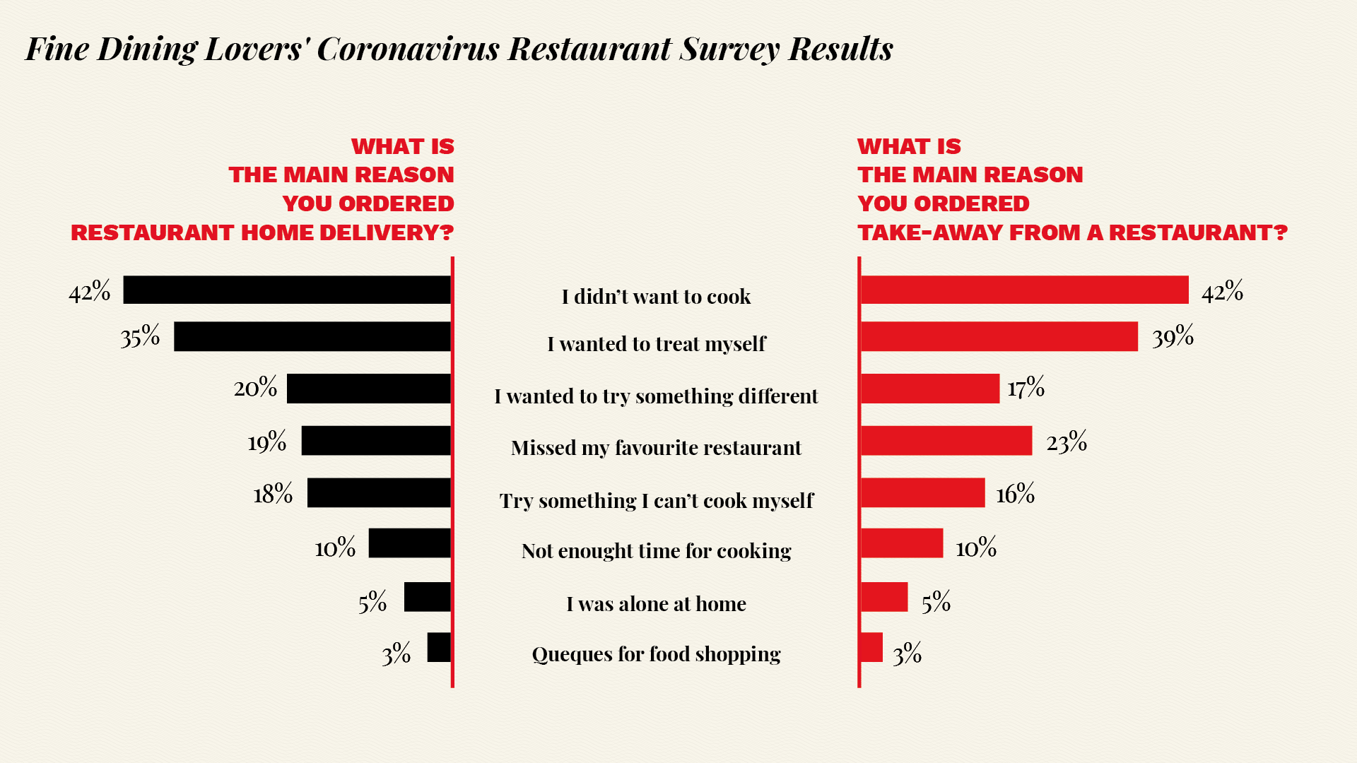 Diners survey delivery takeout