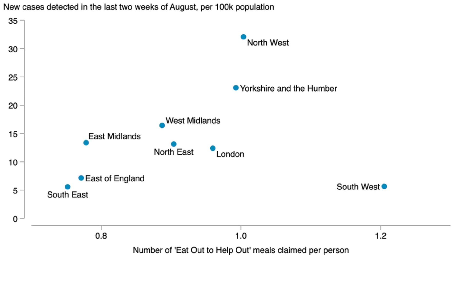 New cases detected in the last two weeks of August, per 100,000 of population. UK government data/author's analysis