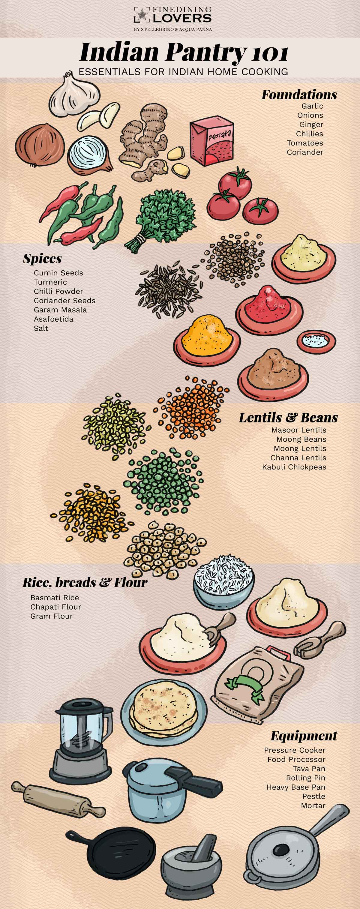 Indian Pantry illustration