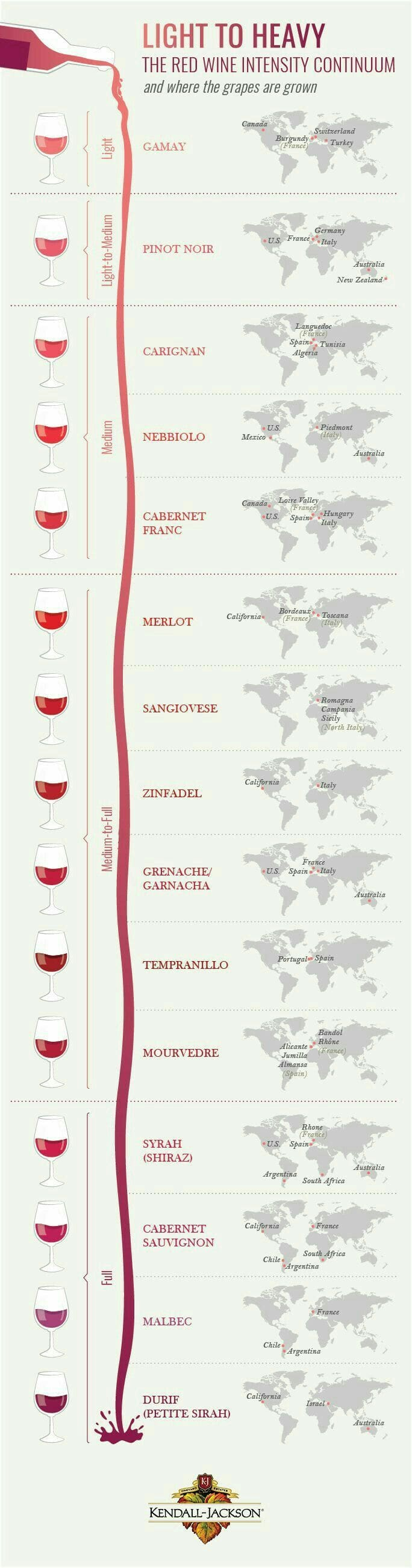 Red Wine Type Chart Light Medium Heavy Or Full Bodied Spectrum