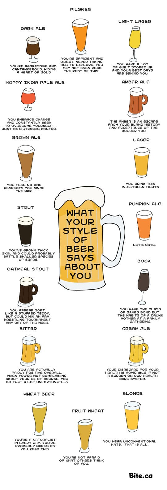 Beer Personality