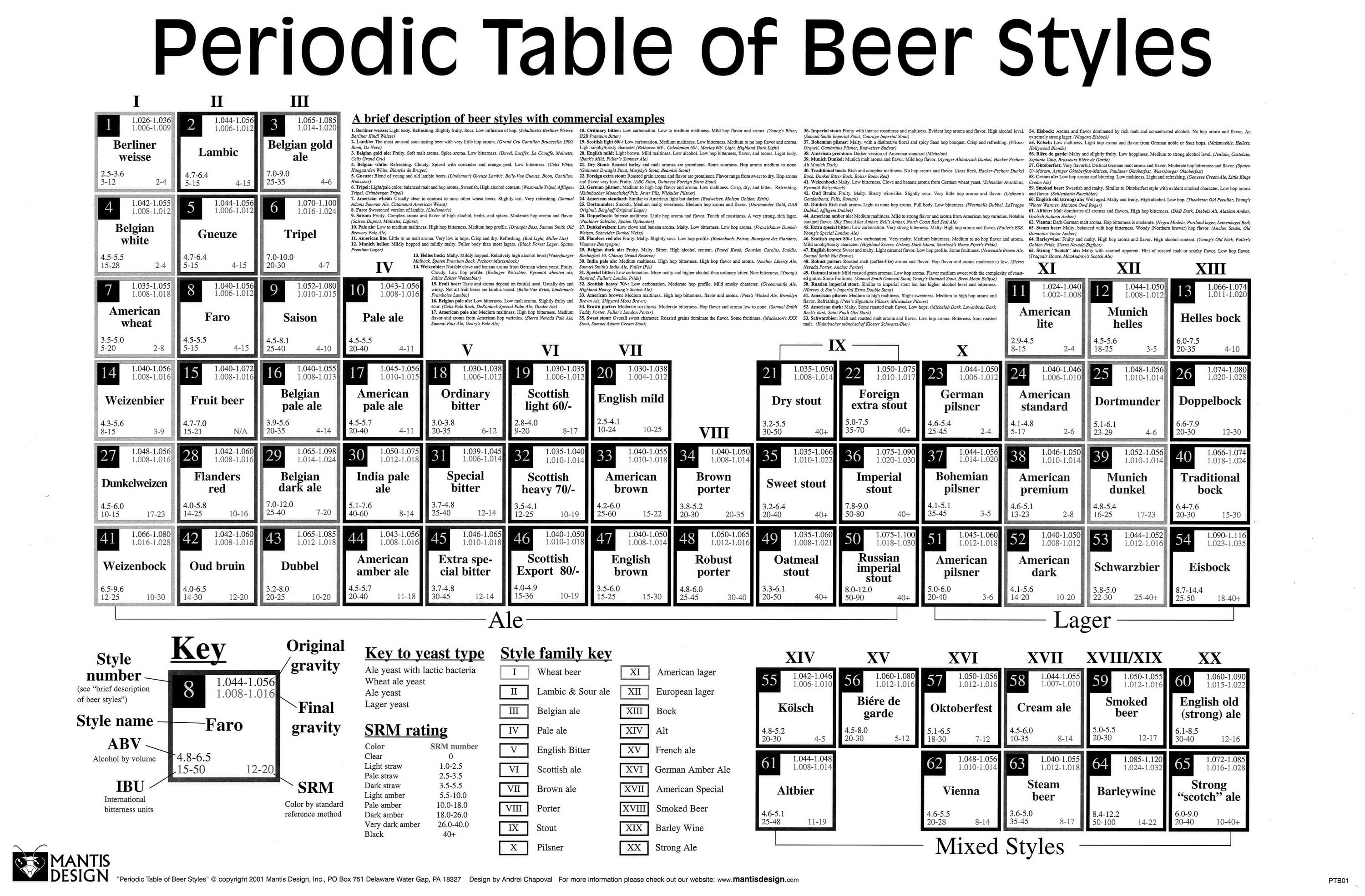 beers-periodic-table_50290a5d22692.jpg