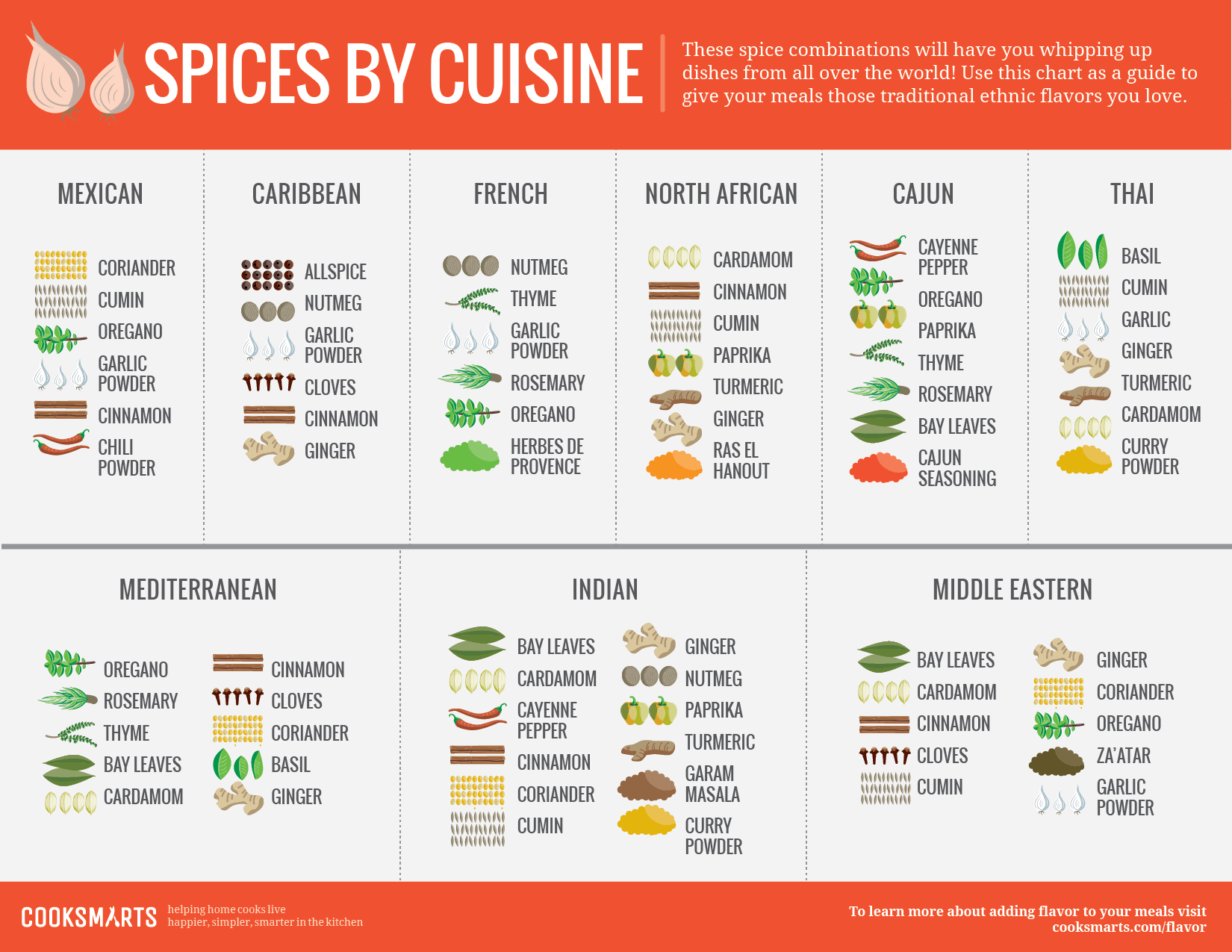 cook-smarts-spices-by-cuisine_543327a5a7db5.png