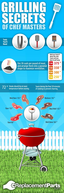 BBQ Tips: 13 Charts to Make you a Grilling Guru