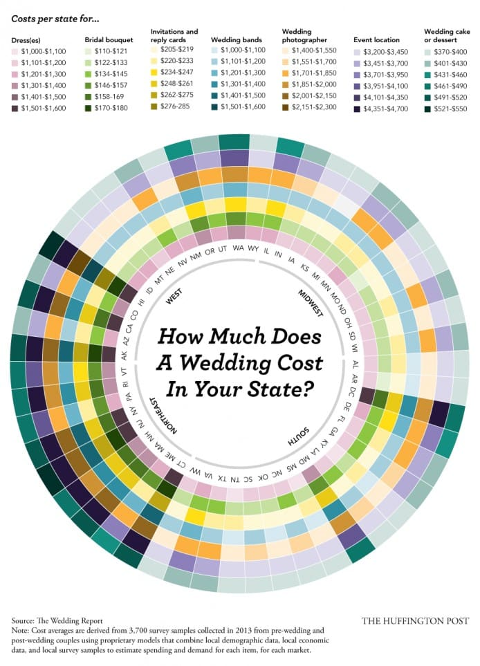 How Much Does A Wedding Cost In Your State?
