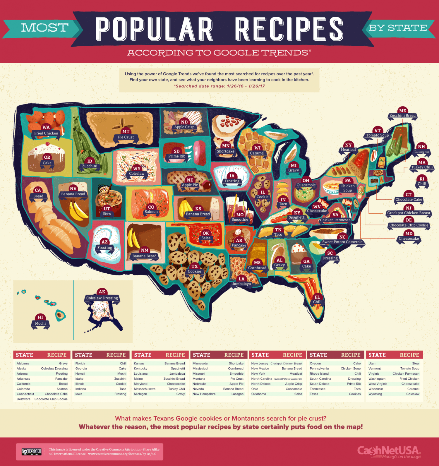 most-popular-recipes-by-state_58d4462dda7c6_w1500.png