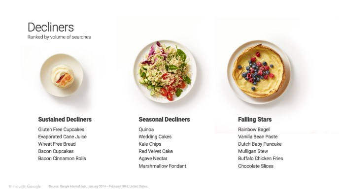 Food Trends 2016 - Decliners