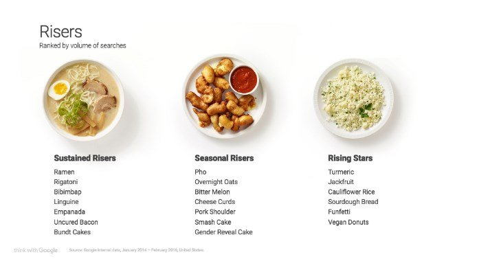 Food Trends 2016 - Risers