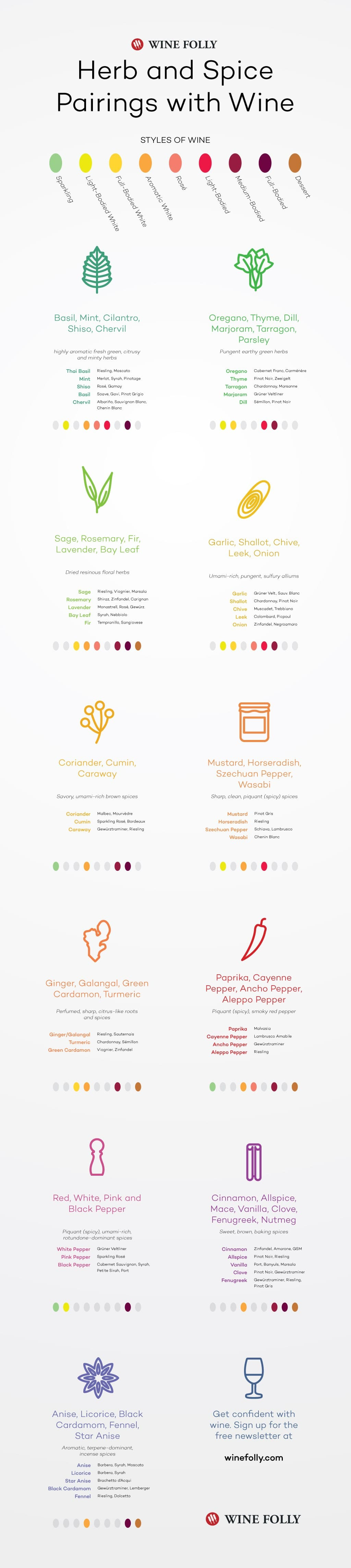 Herb-Spice-Pairing-Wine-Folly