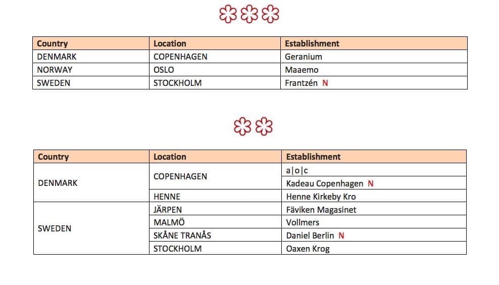 Michelin Nordics List 1