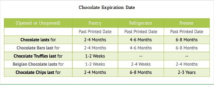 chocolate experiration chart