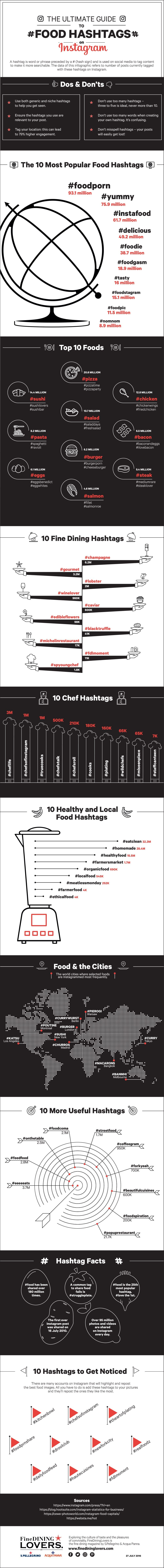 Food Hashtag Guide | Infographic by FineDiningLovers.com