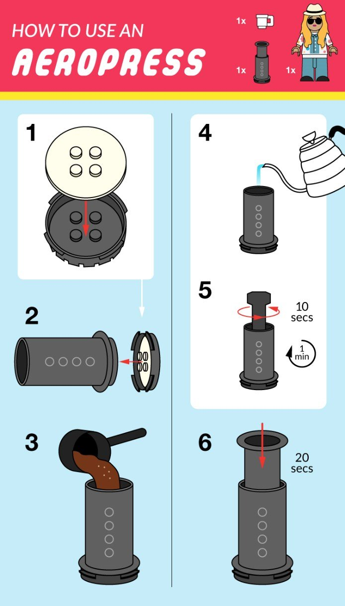 lego-coffee-guide-5