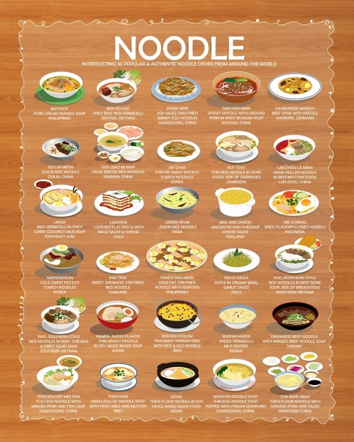 noodle-infographic