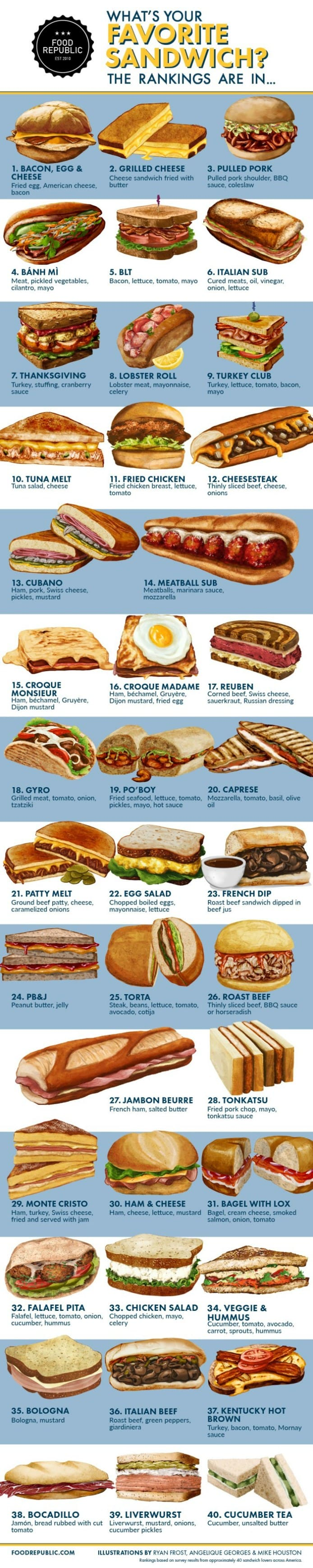 Sandwiches Infographic