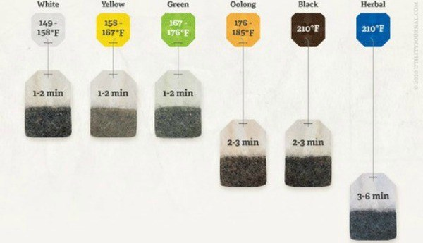 tea-brewing-times