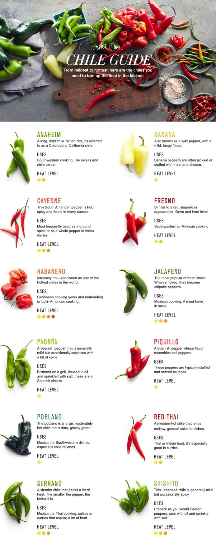 types-of-chili-pepper-infographic-1