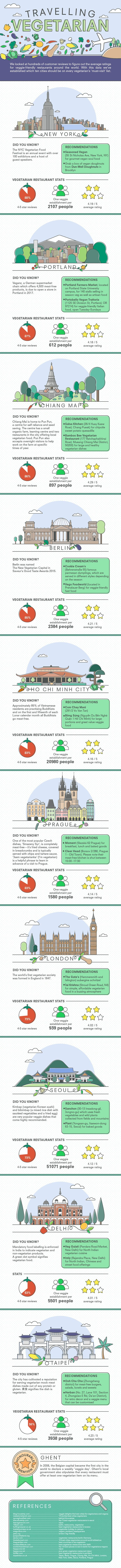 vegetarian-friendly-cities-infographic-1