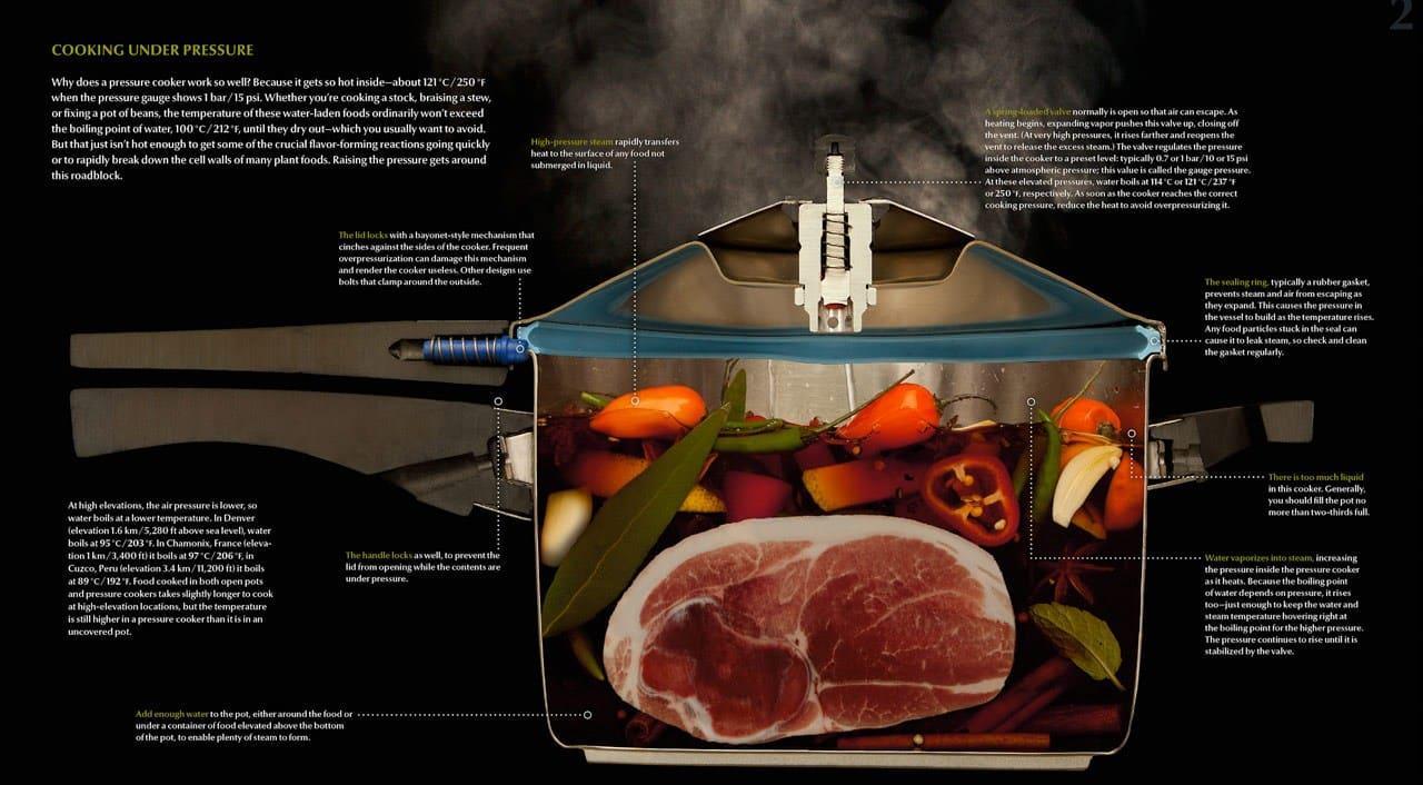 original_06-Pressure-Cooker-Cutaway.jpg